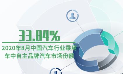 汽车行业数据分析:2020年8月中国汽车行业乘用车中自主品牌汽车市场份额为33.84%