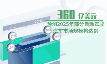 汽车行业数据分析:预测2025年部分自动驾驶汽车市场规模将达到360亿美元