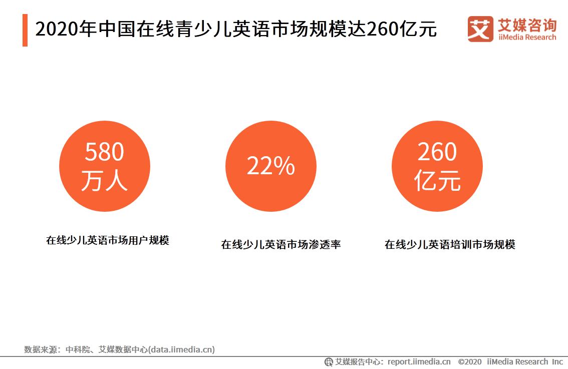2020年中国在线青少儿英语市场规模达260亿元