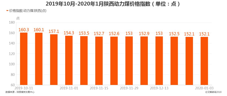 2019年10月-2020年1月陕西动力煤价格指数