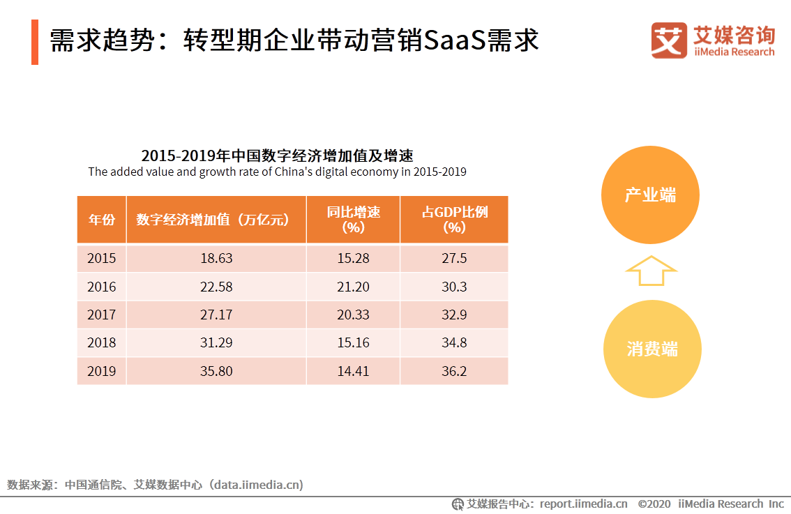 需求趋势:转型期企业带动营销SaaS需求