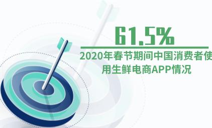 生鲜行业数据分析:2020年春节期间中国61.5%消费者使用1-3个生鲜电商APP