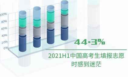 高考数据分析:2021H1中国44.3%高考生填报志愿时感到迷茫
