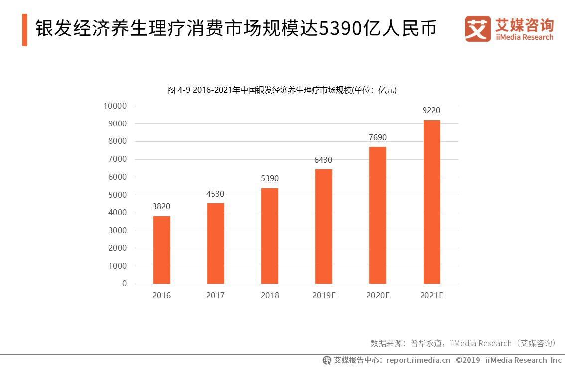 2019年中国银发经济养生理疗消费市场规模将达6430亿元