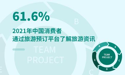 旅游行业数据分析:2021年中国61.6%消费者通过旅游预订平台了解旅游资讯