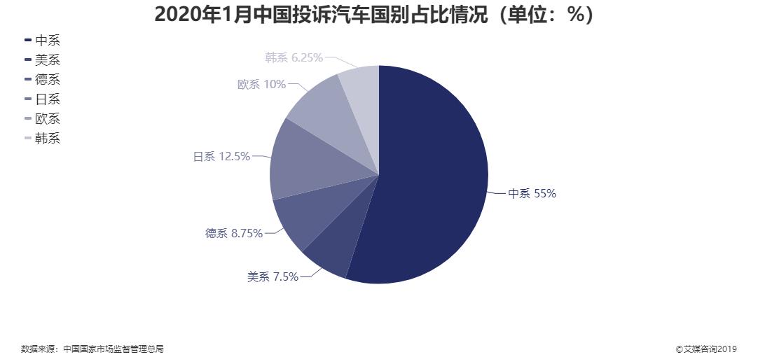 2020年1月中国投诉汽车国别占比情况
