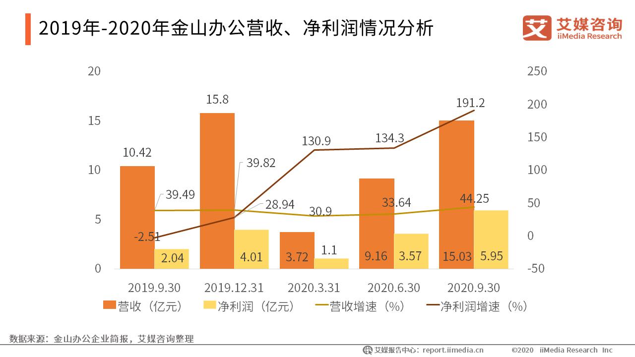 2019年-2020年金山办公营收、净利润情况分析