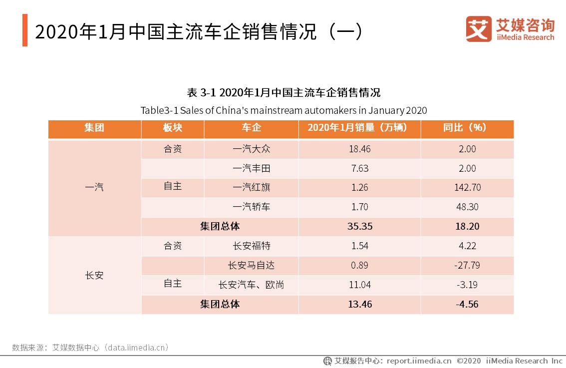 2020年1月中国主流车企销售情况