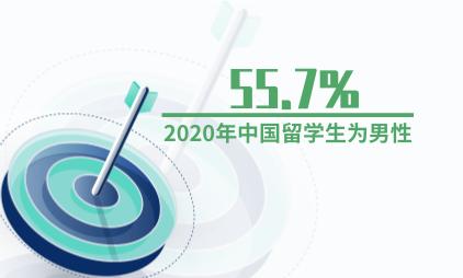教育行业数据分析:2020年55.7%中国留学生为男性