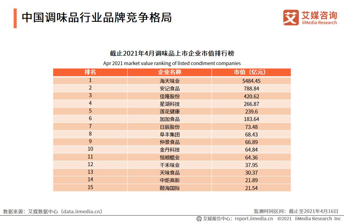 中国调味品行业品牌竞争格局