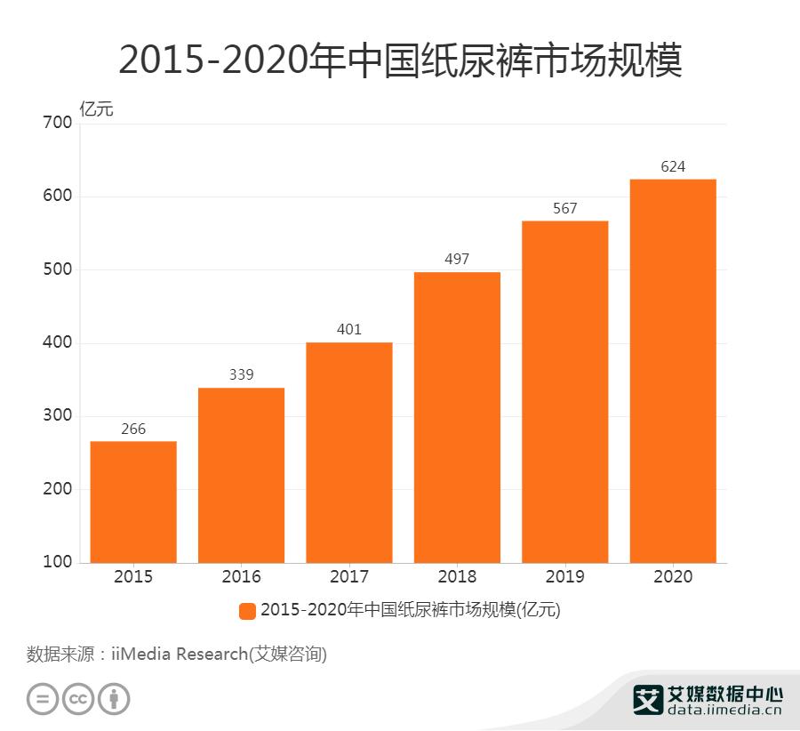 2020年中国纸尿裤市场规模已达624亿元
