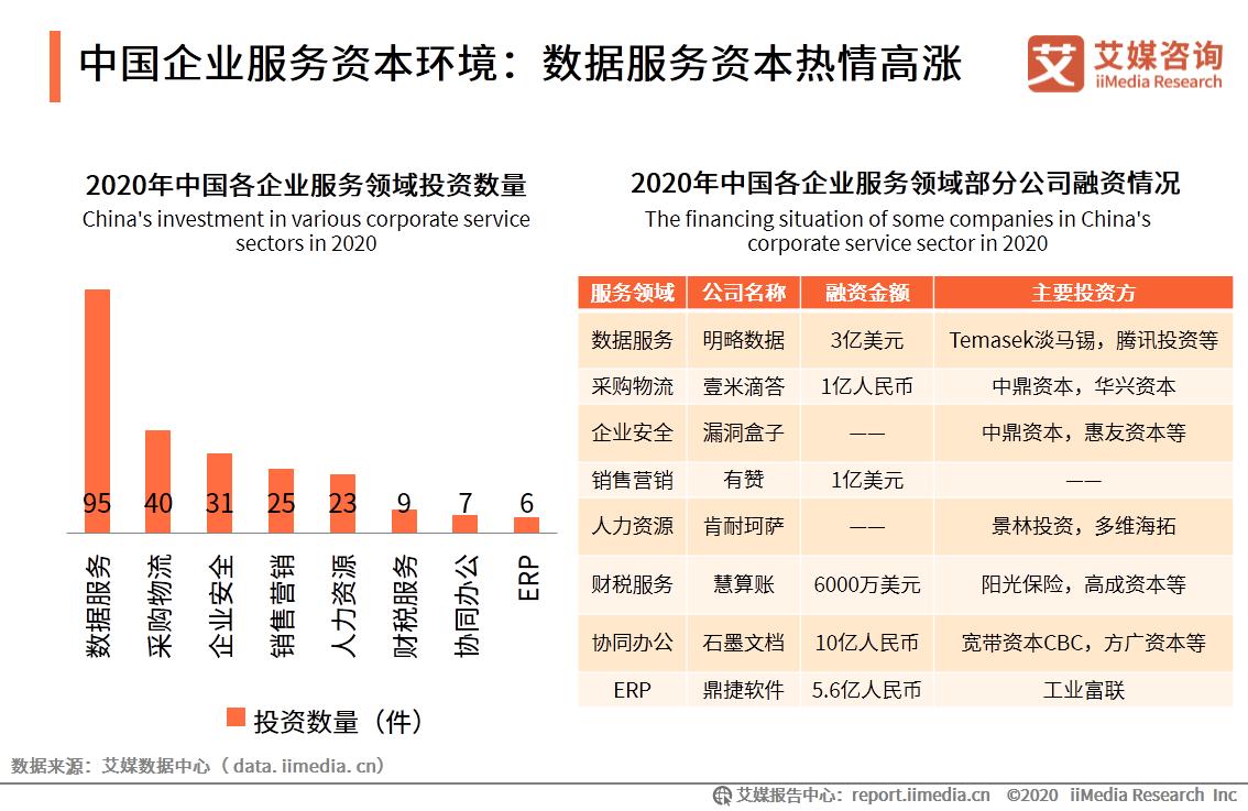 中国企业服务资本环境:数据服务资本热情高涨