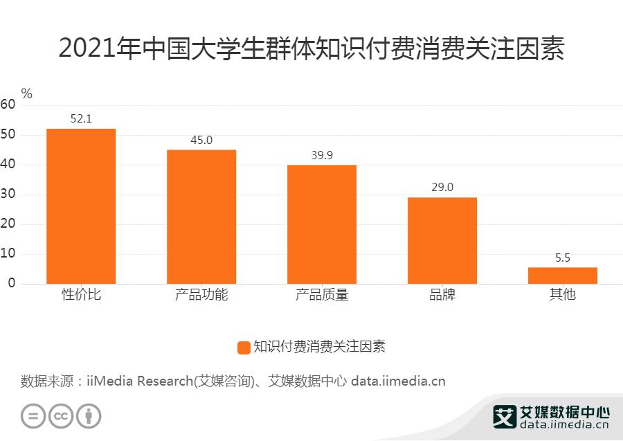 2021年中国大学生群体知识付费消费关注因素