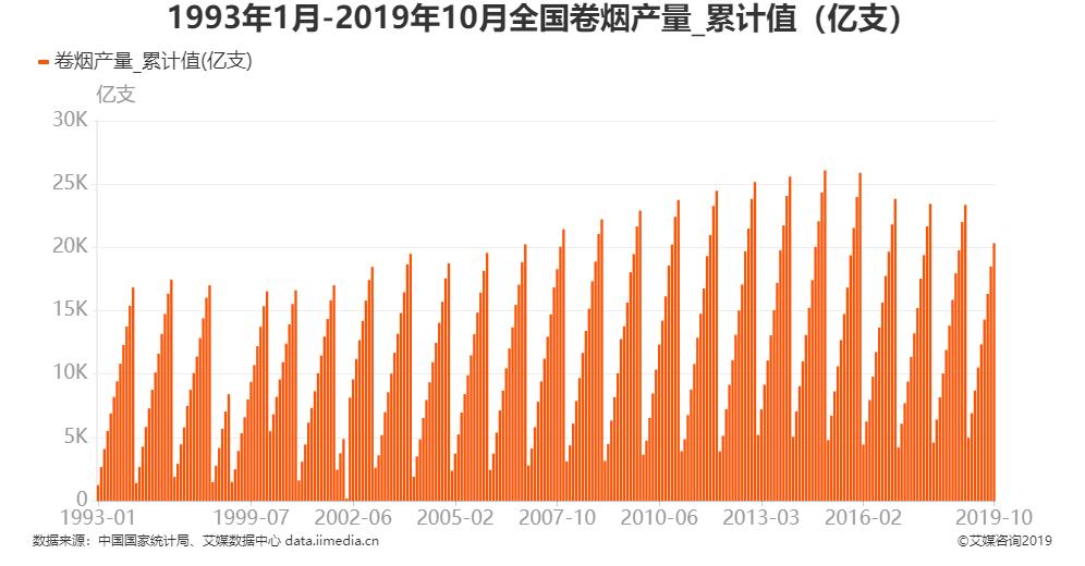 中国卷烟产量