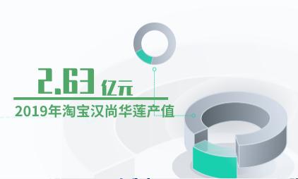 汉服行业数据分析:2019年淘宝汉尚华莲产值为2.63亿元