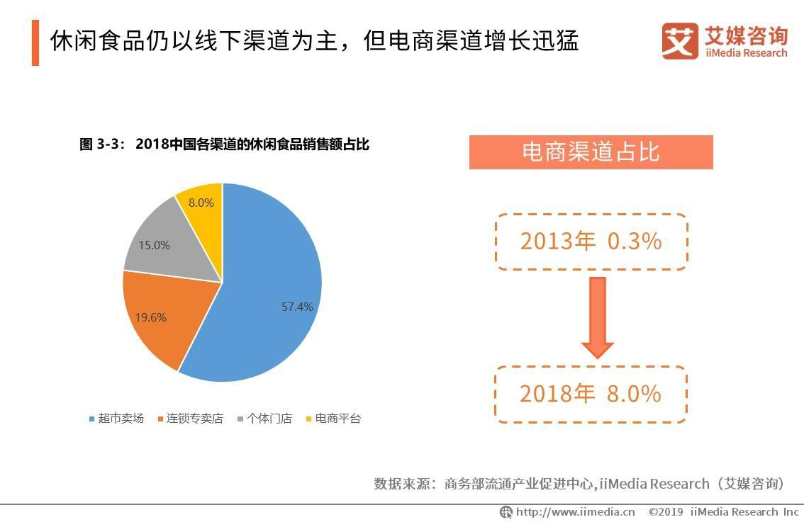 三只松鼠IPO过会,中国休闲食品电商行业发展趋势解读