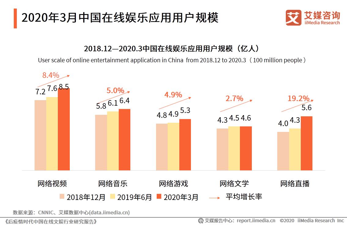 2018.12-2020.3中国在线娱乐应用用户规模