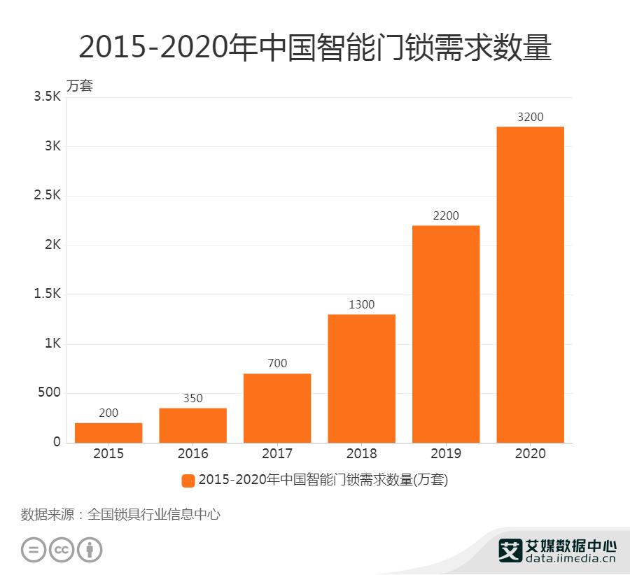 2015-2020年中国智能门锁需求数量