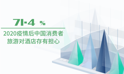 酒店行业数据分析:2020疫情后中国71.4%消费者旅游对酒店存有担心