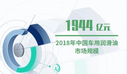 潤滑油行業數據分析:2018年中國車用潤滑油市場規模為1944億元,2019年需求量將達142.4萬噸