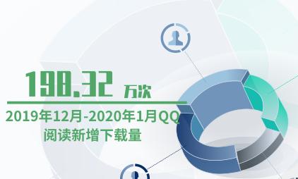 移动阅读行业数据分析:2020年1月QQ阅读新增下载量198.32万次