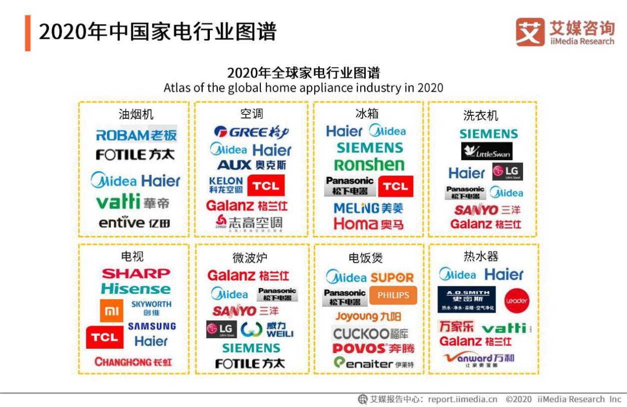 2020年中国家电行业图谱