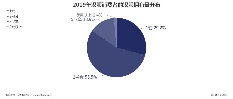 2019年汉服消费者的汉服拥有量分布