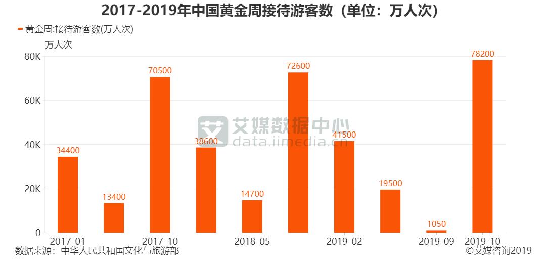 2017-2019年中国黄金周接待游客数(单位:万人次)