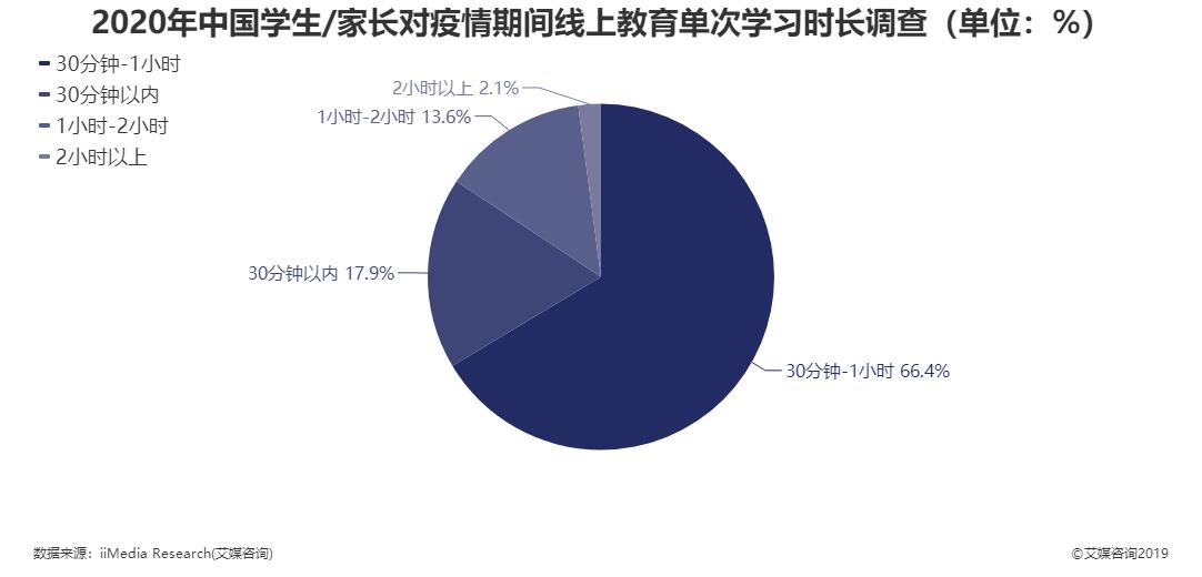 2020年中国学生/家长对疫情期间线上教育单次学习时长调查