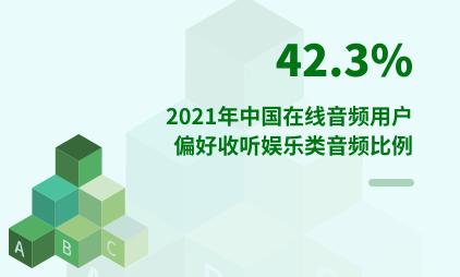 音频行业数据分析:2021年中国42.3%在线音频用户偏好收听娱乐类音频