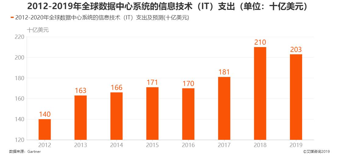 2012-2019年全球数据中心系统的信息技术支出