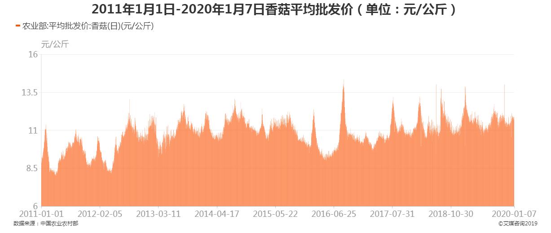 2011年1月1日-2020年1月7日香菇平均批发价