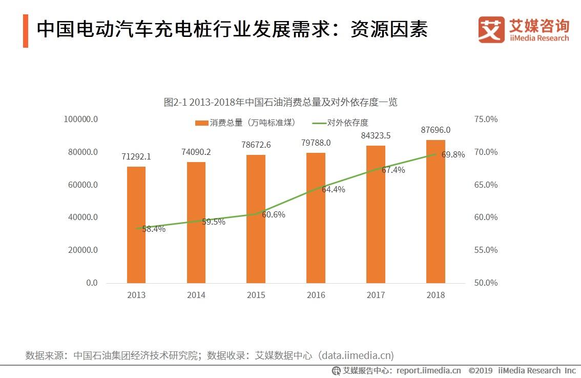 中国电动汽车充电桩行业发展需求:资源因素