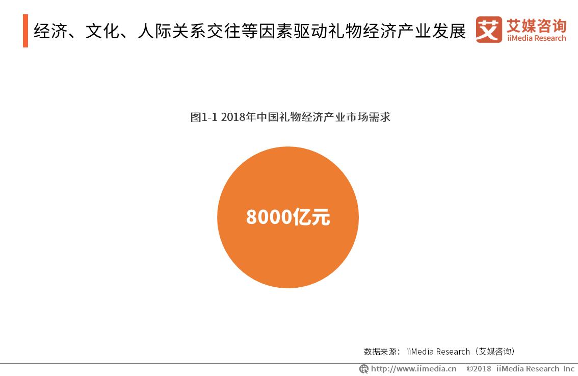 2019年中国礼物经济产业市场规模与发展趋势