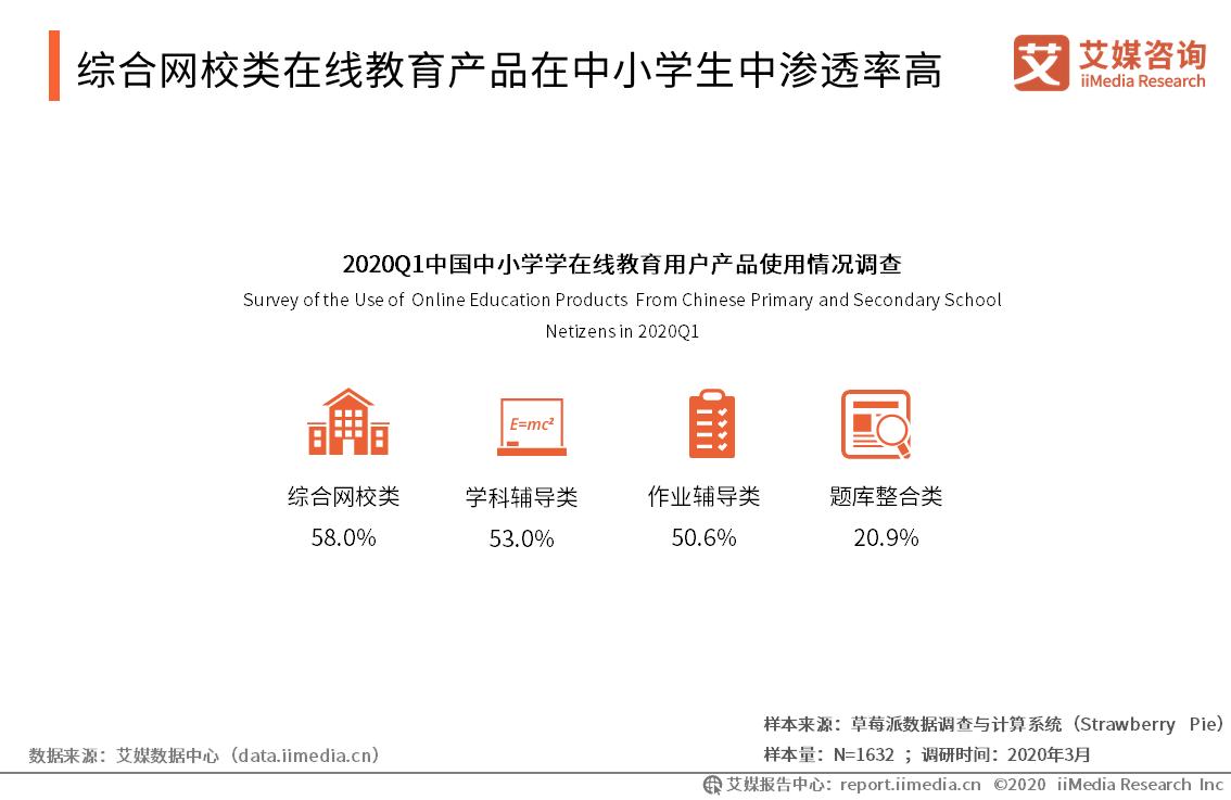 综合网校类在线教育产品在中小学生中渗透率高