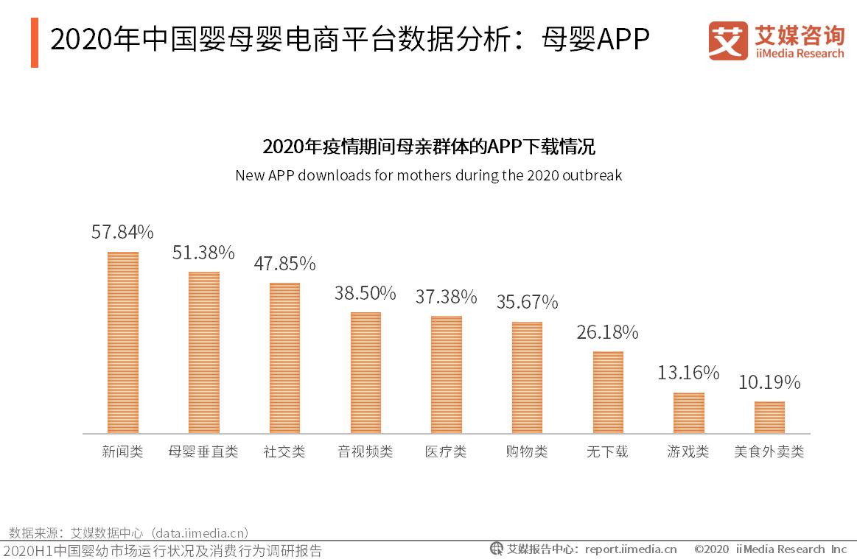 2020年中国婴母婴电商平台数据分析:母婴APP