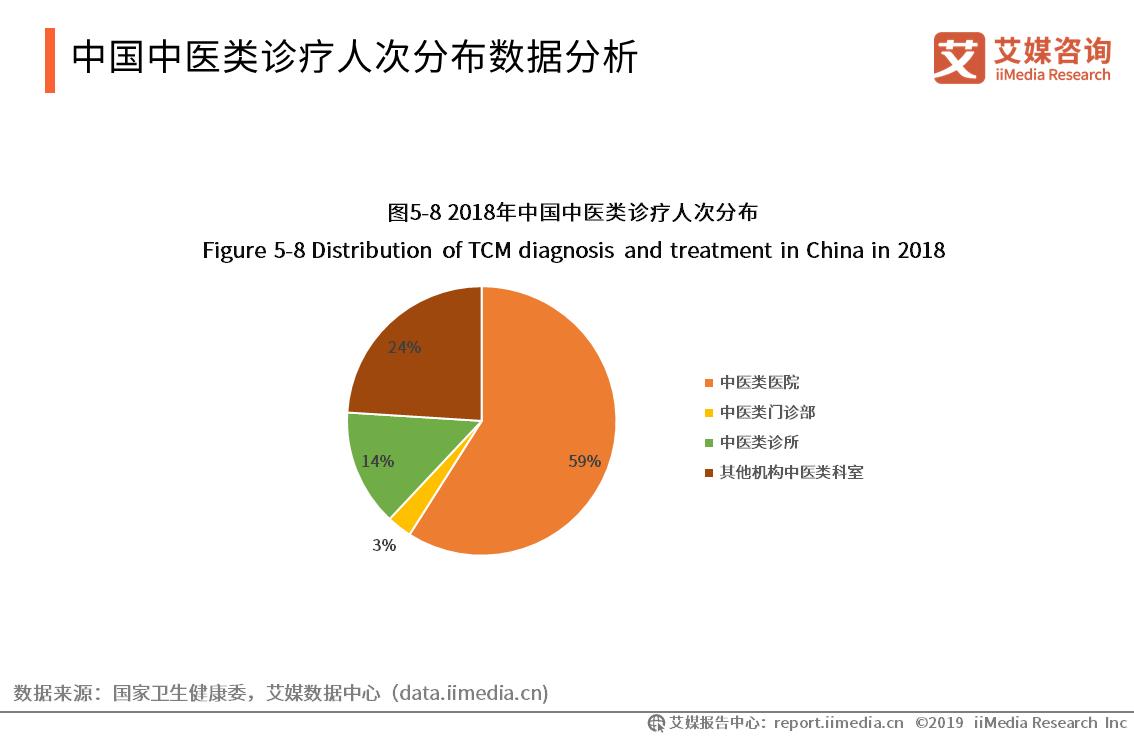中国中医类诊疗人次分布数据分析