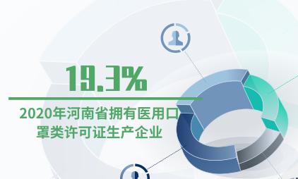 口罩行业数据分析:2020年河南省拥有医用口罩类许可证生产企业占19.3%