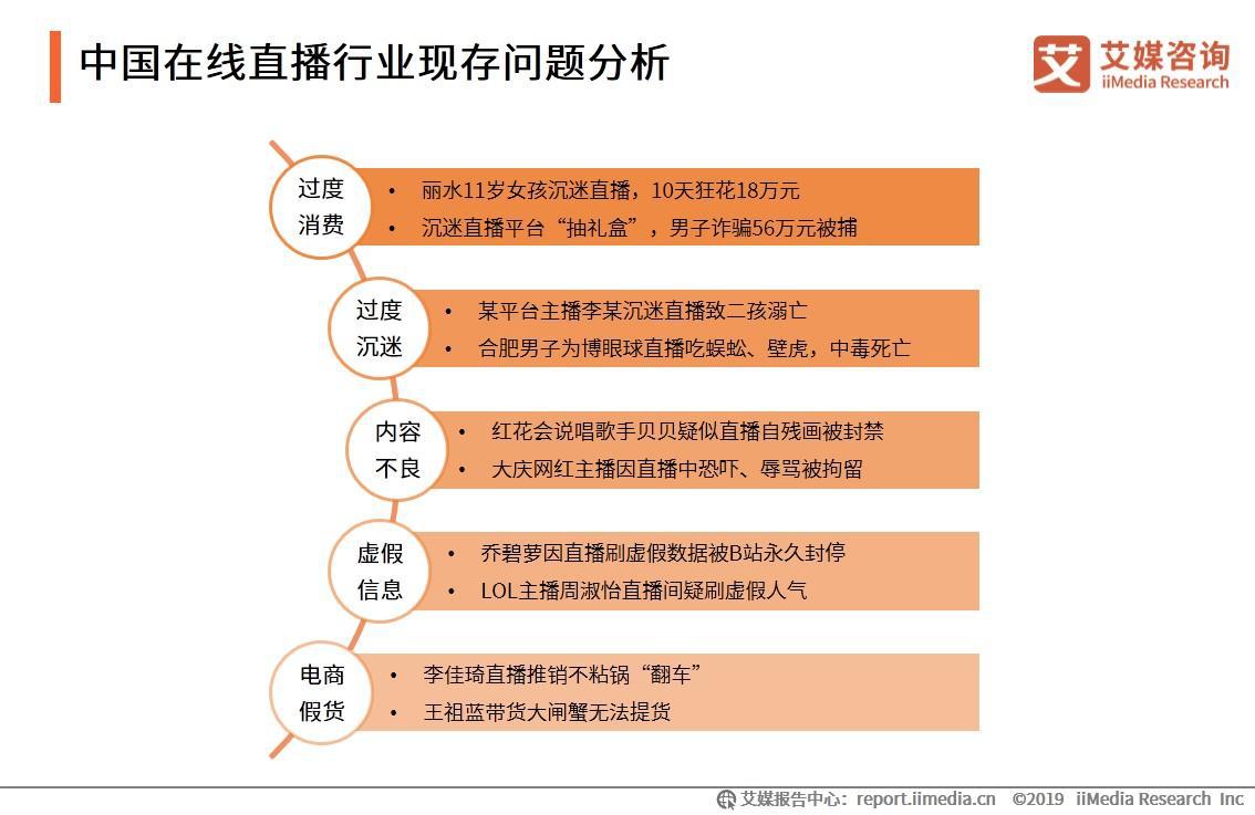 中国在线直播行业现存问题分析
