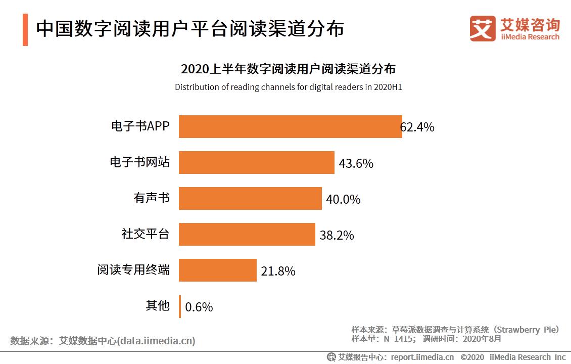 2020年中国43.6%数字阅读用户偏好在电子书网站进行阅读