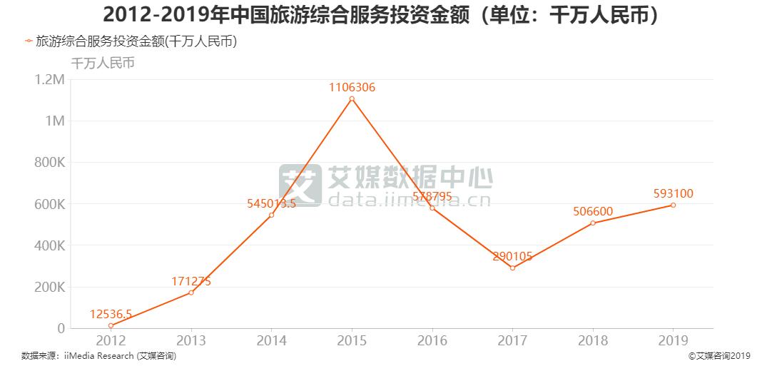 2012-2019年中国旅游综合服务投资金额(单位:千万人民币)