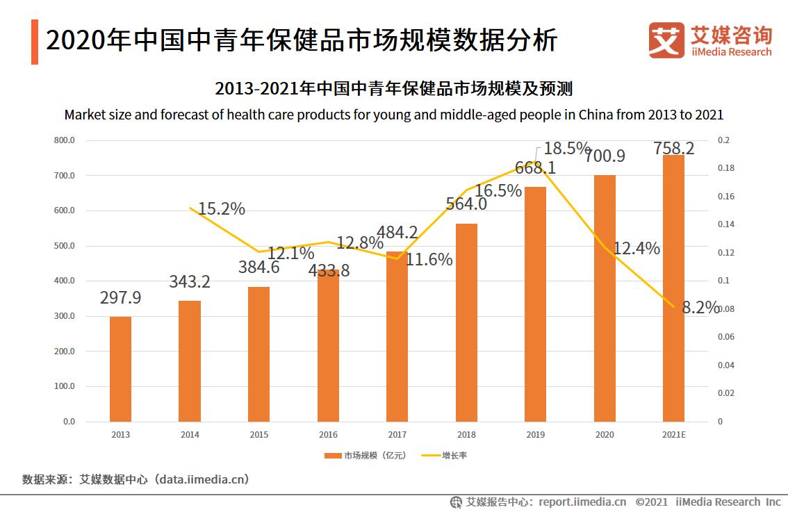 2020年中国中青年保健品市场规模数据分析