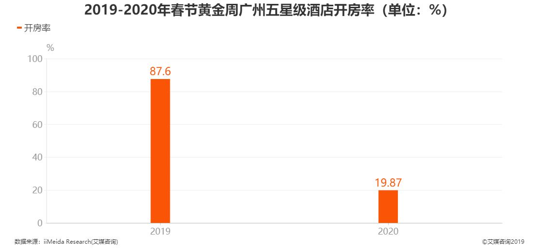 春节黄金周广州五星级酒店开房率
