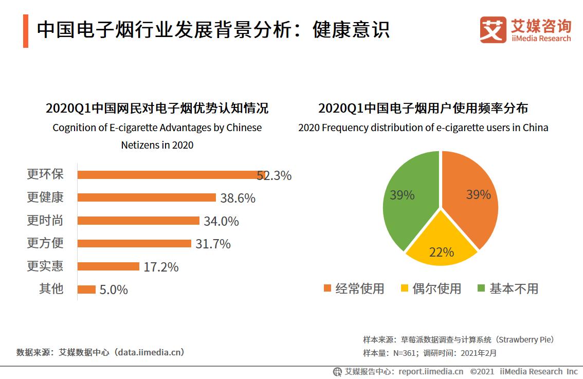 中国电子烟行业发展背景分析:健康意识