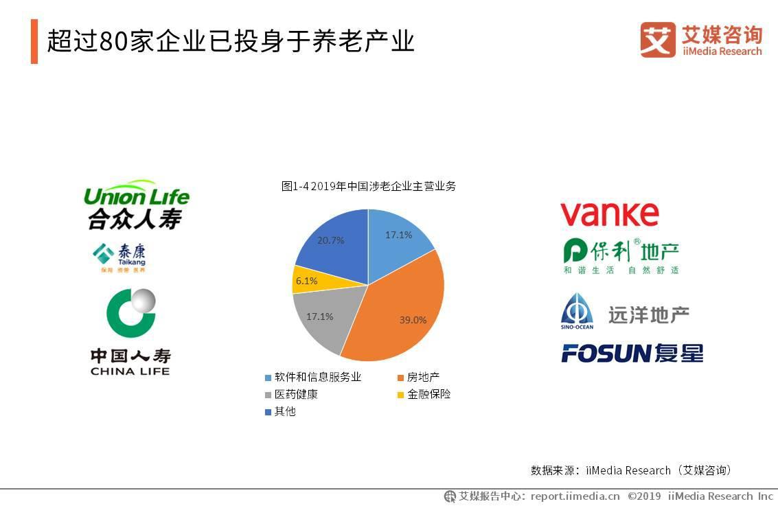 超80家企业已投身养老产业,养老运营、地产、保险成三大主力布局