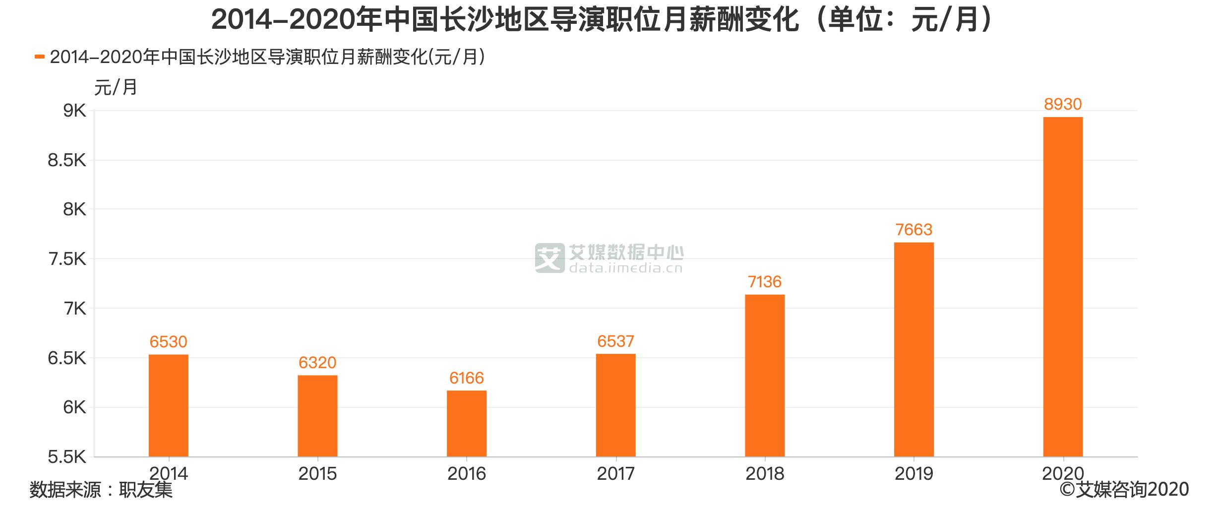 2014-2020年中国长沙地区导演职位月薪酬变化(单位:元/月)