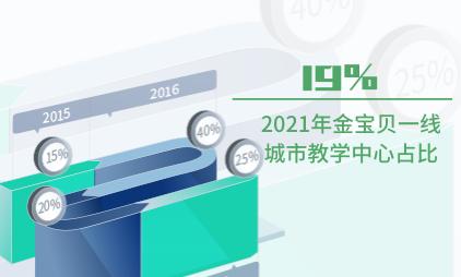 早教行业数据分析:2021年金宝贝一线城市教学中心占比为19%