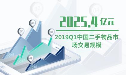 共享经济行业数据分析:2019Q1中国二手物品市场交易规模已达2025.4亿元
