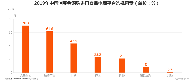 2019年中国消费者网购进口食品电商平台选择因素