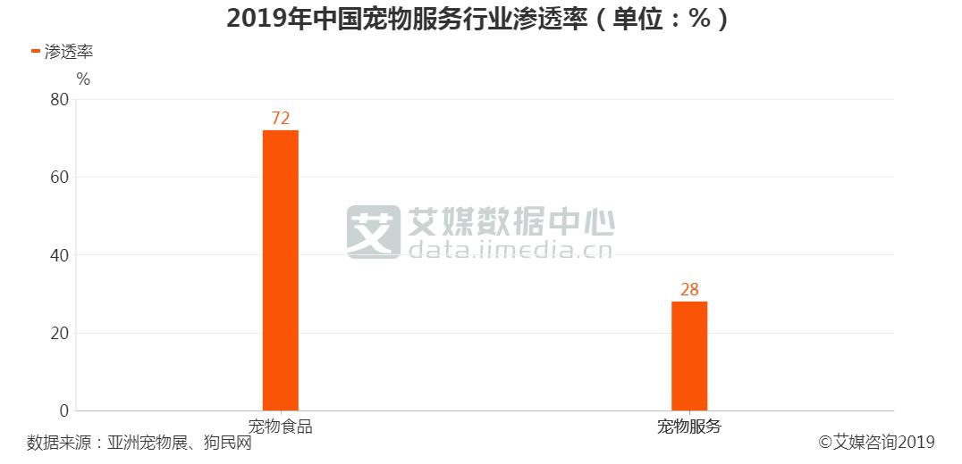 2019年中国宠物服务行业渗透率
